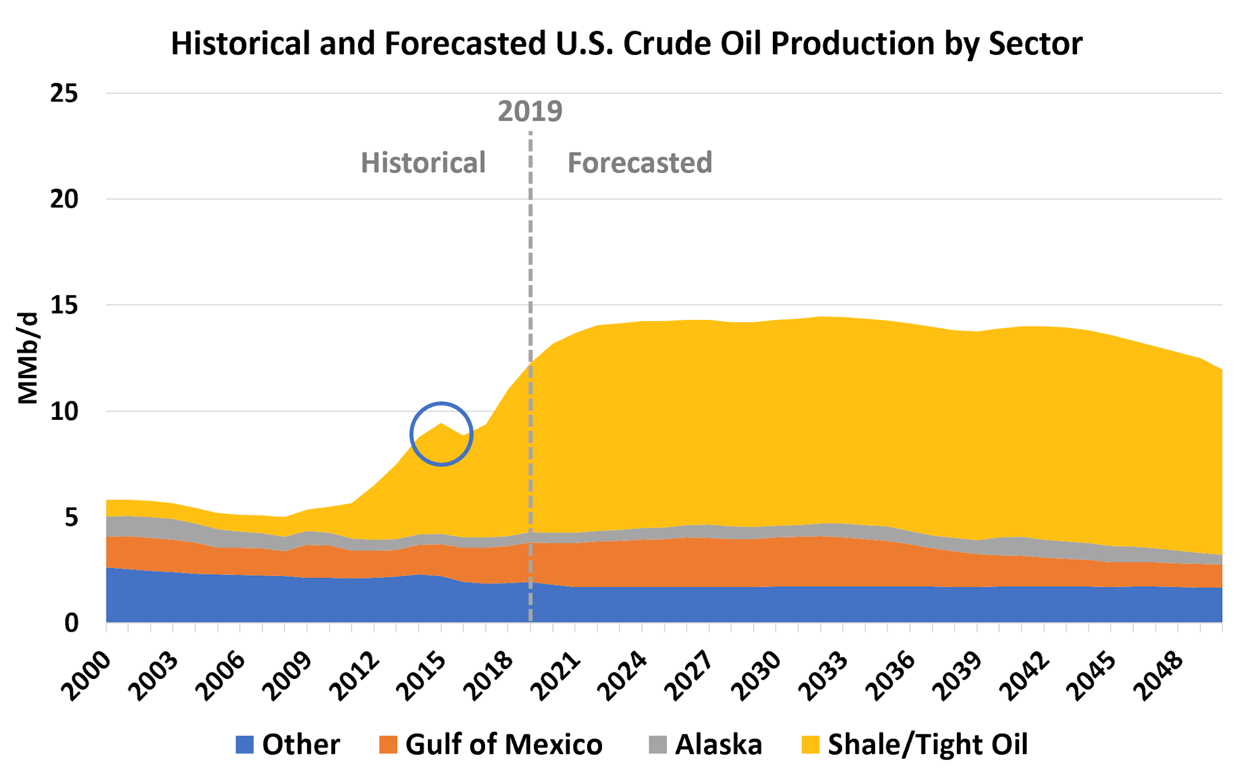 Tortoise And The Hare U S Shale And Canadian Oil Sands Production In A Cheap Crude World Rbn Energy