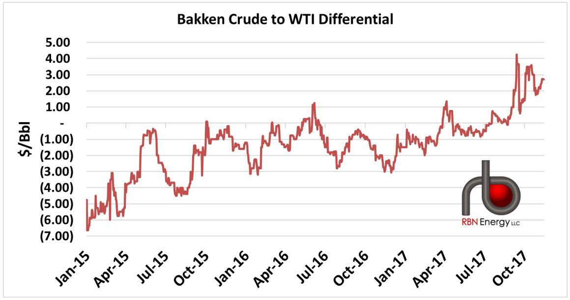 Take My Crude Away The Dakota Access Pipeline And Shifting Bakken Fundamentals Rbn Energy