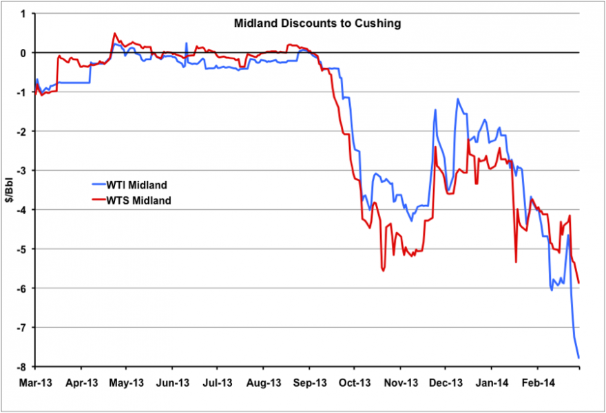 Eight Bucks Low in the Permian – Midland Discount to Cushing