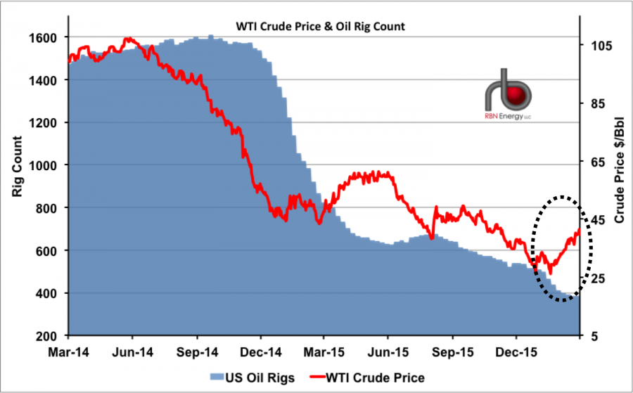 Are We There Yet? - What $40/bbl Means to Crude Oil Markets