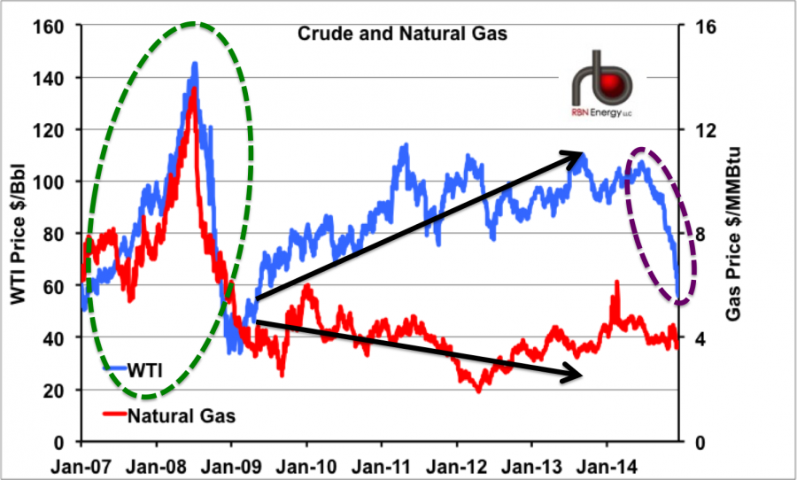 Crude Oil To Natural Gas Price Ratio