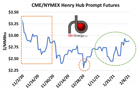 CME NYMEX Henry Hub Prompt Futures