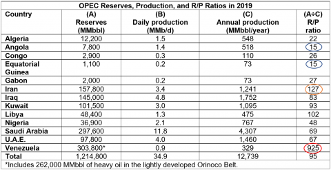 OPEC Reserves, Production, and R/P Ratios in 2019