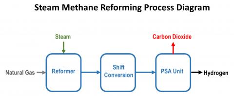 Simplified SMR Flow Diagram