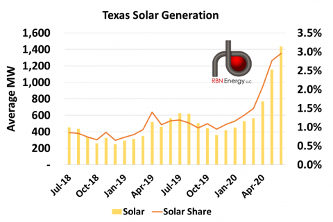 Solar Generation and Share of Total Generation in Texas