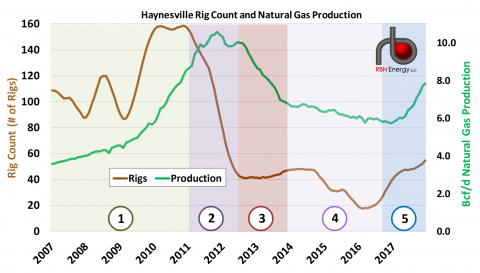 The Five Stages of Haynesville Natural Gas