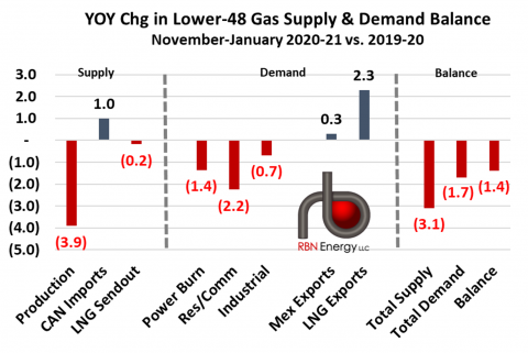 Year-on-Year Changes in Lower-48 Supply-Demand Balance