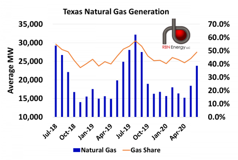 Natural Gas-fired Generation in Texas