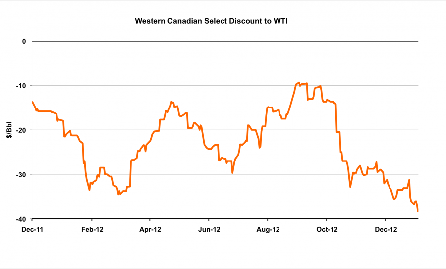 West Coast Pipe Dreams – Canadian Crude Oil Pipeline